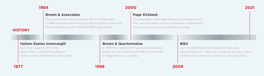 BQH History Timeline